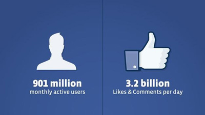 Facebook claims to have 901 million users – 24 April 2012